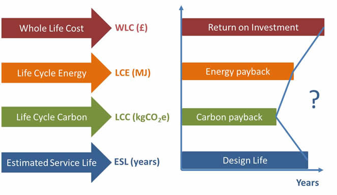 the main issues of life cycle of building materials The main objectives of sustainable design are to reduce and is adaptable for reuse during its life cycle the materials used in a sustainable building minimize life-cycle environmental impacts such as global warming.