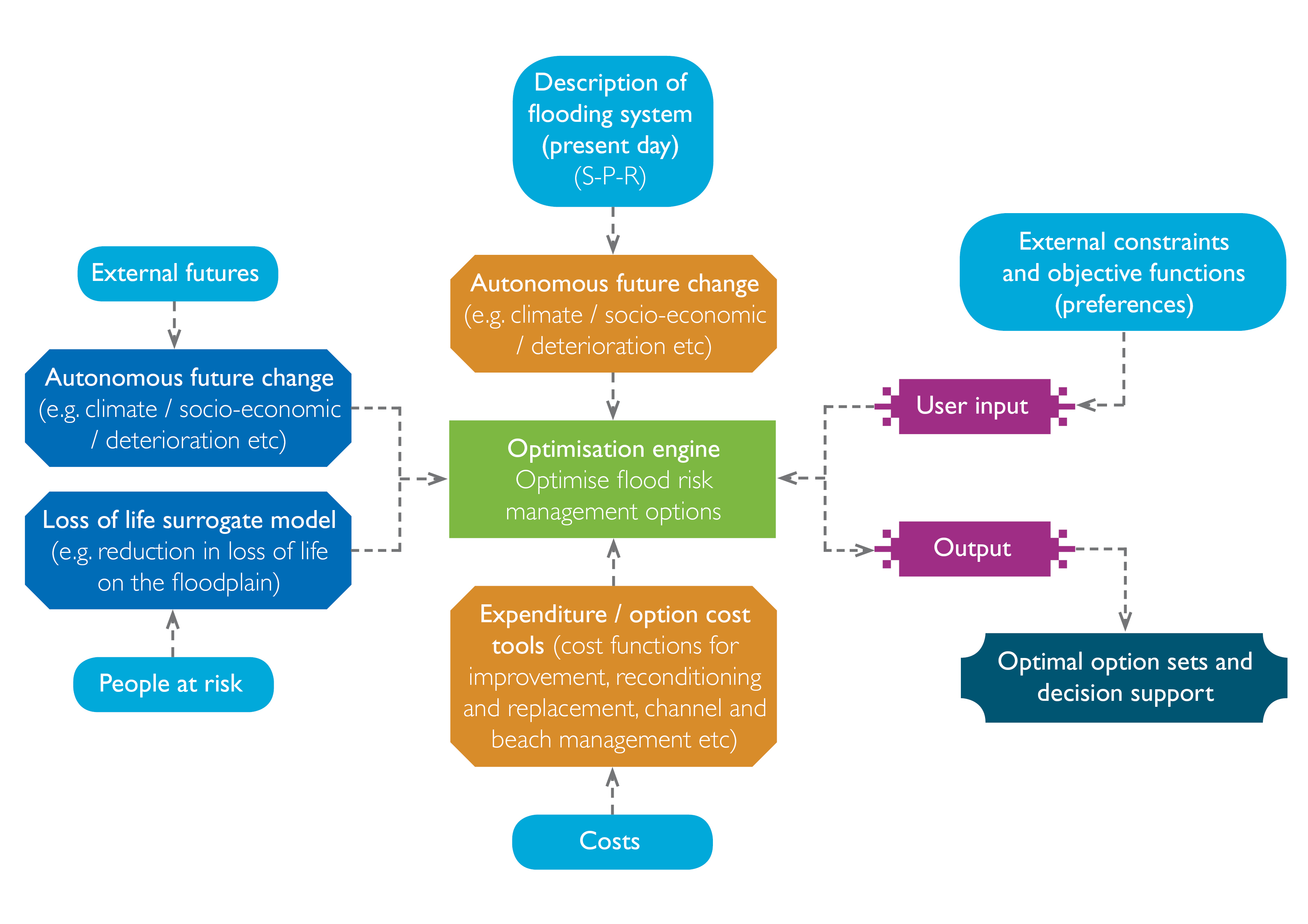 Irf91 multi objective optimisation in flood risk management figure 1 flow chart of the main processes in the multi objective optimisation decision ccuart Image collections